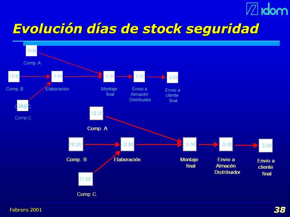 Febrero 2001 38 Evolución días de stock seguridad Comp. B 15.60 Comp. BElaboración 1.64 ElaboraciónMontaje final 2.33 Montaje final Envio a Almacén Di