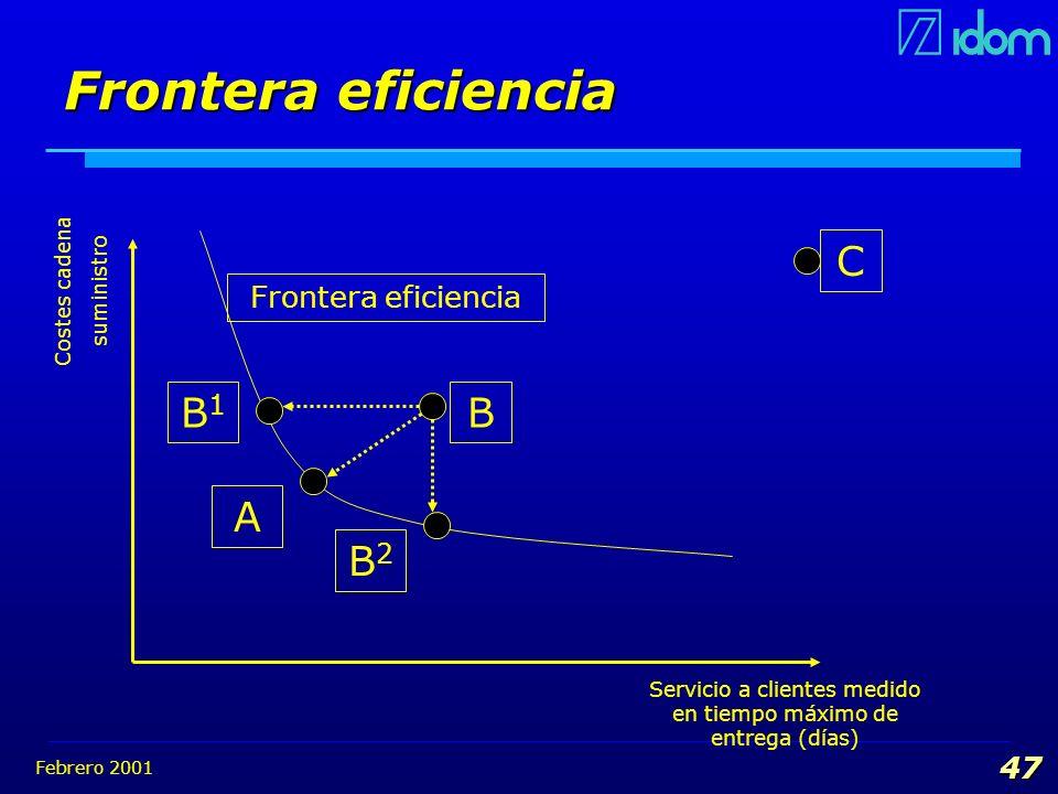 Febrero 2001 47 Frontera eficiencia Servicio a clientes medido en tiempo máximo de entrega (días) Costes cadena suministro CBB1B1 AB2B2