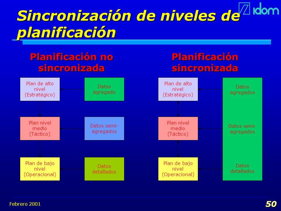 Febrero 2001 50 Sincronización de niveles de planificación Plan de alto nivel (Estratégico) Plan nivel medio (Táctico) Plan de bajo nivel (Operacional