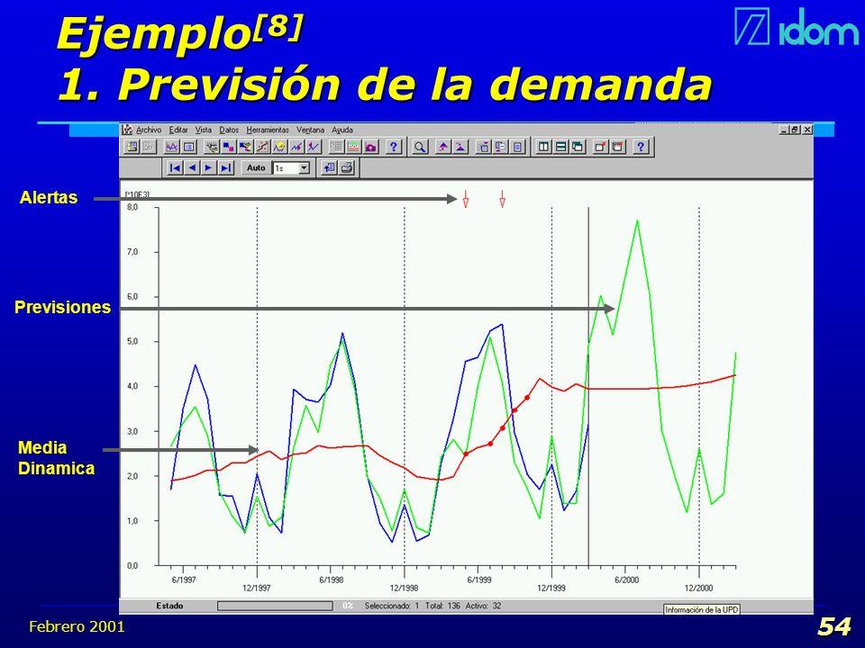 Febrero 2001 54 Ejemplo [8] 1. Previsión de la demanda Media Dinamica Alertas Previsiones