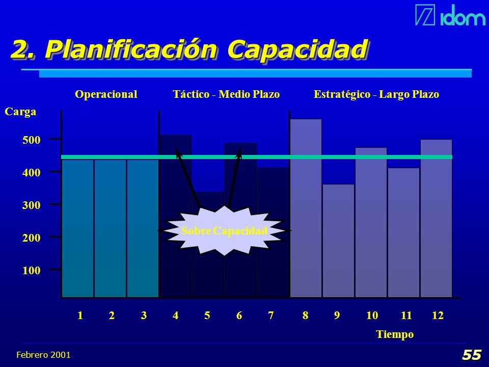 Febrero 2001 55 2. Planificación Capacidad Carga 1 2 3 4 5 6 7 8 9 10 11 12 100 500 400 300 200 Operacional Táctico - Medio Plazo Estratégico - Largo