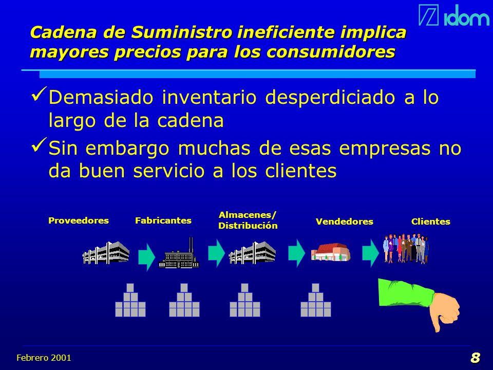 Febrero 2001 8 Cadena de Suministro ineficiente implica mayores precios para los consumidores Demasiado inventario desperdiciado a lo largo de la cade