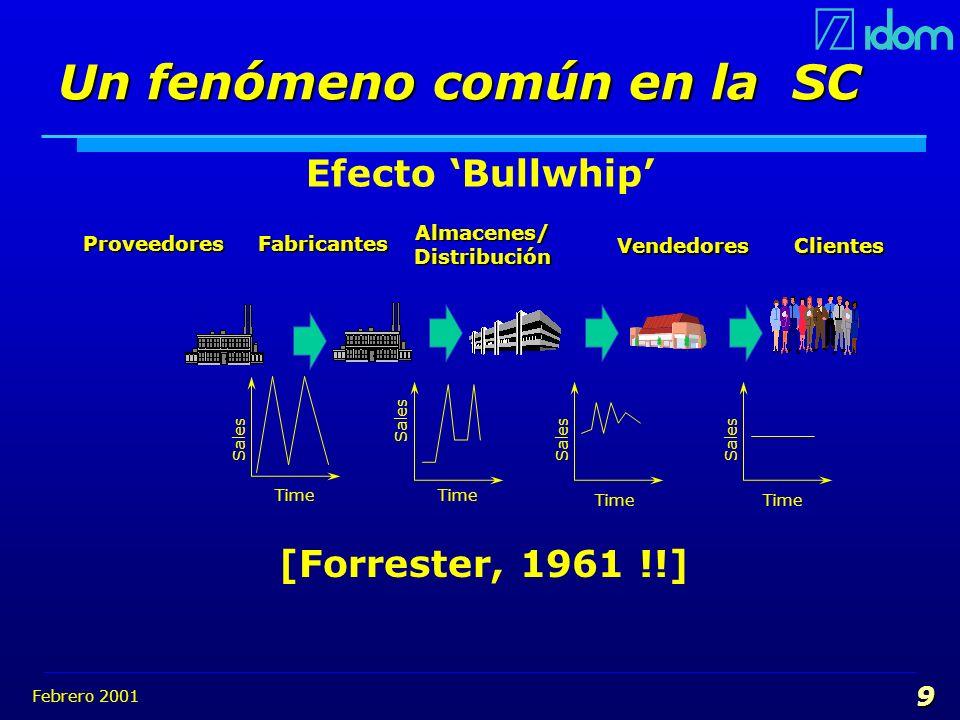 Febrero 2001 9 Sales Time Sales Time Sales Time Sales Time [Forrester, 1961 !!] Fabricantes Almacenes/ Distribución Clientes Proveedores Proveedores V