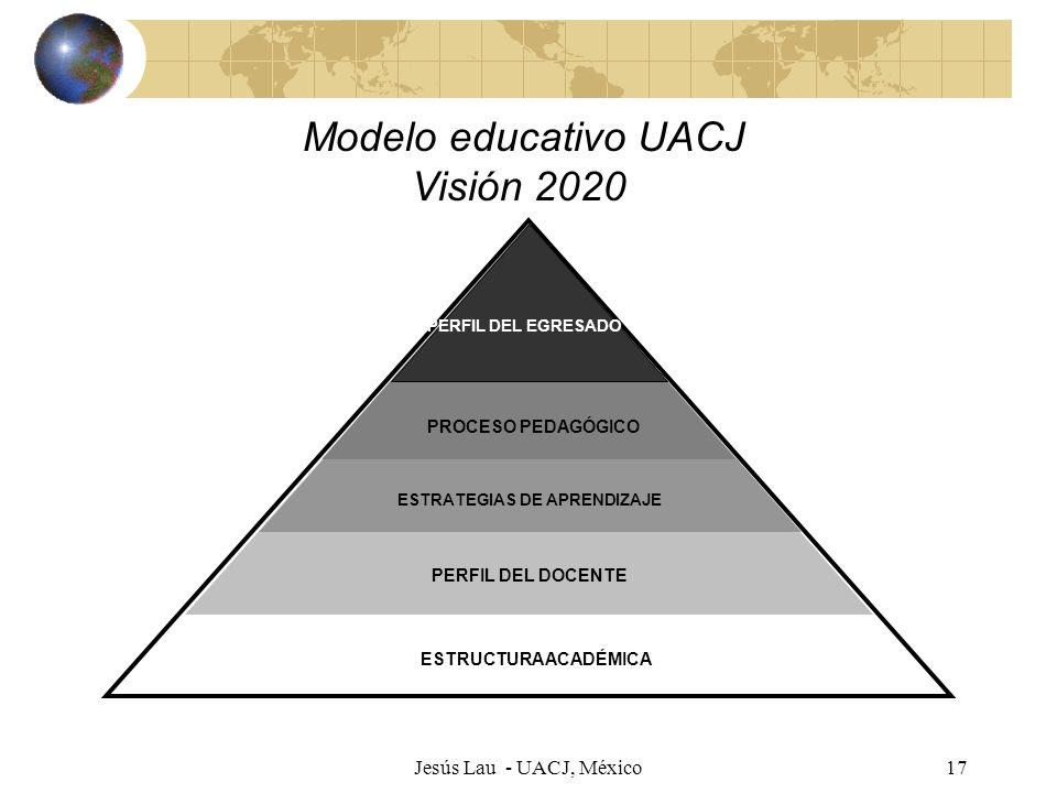 Jesús Lau - UACJ, México17 MODELO EDUCATIVO UACJ VISIÓN 2020 ESTRUCTURA ACADÉMICA PERFIL DEL DOCENTE ESTRATEGIAS DE APRENDIZAJE PROCESO PEDAGÓGICO PER