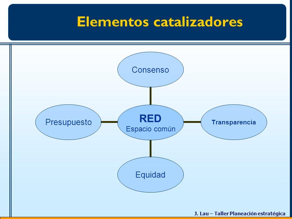 J. Lau – Taller Planeación estratégica Elementos catalizadores RED Espacio común ConsensoTransparenciaEquidadPresupuesto