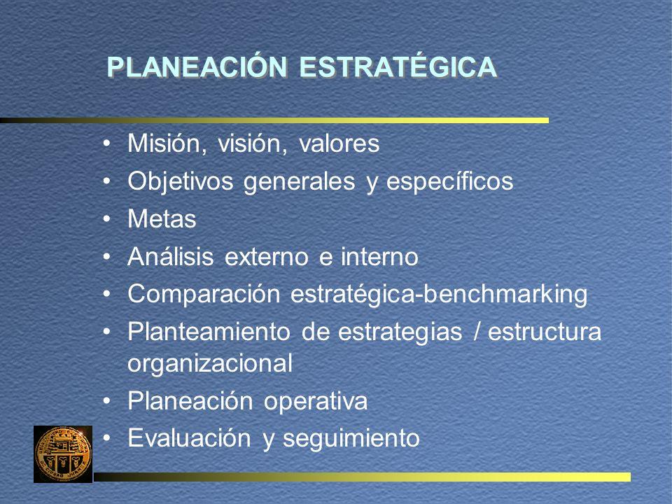 PLANEACIÓN ESTRATÉGICA Misión, visión, valores Objetivos generales y específicos Metas Análisis externo e interno Comparación estratégica-benchmarking Planteamiento de estrategias / estructura organizacional Planeación operativa Evaluación y seguimiento