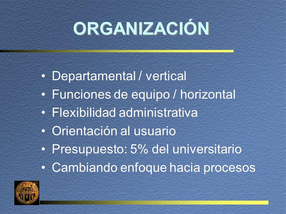 ORGANIZACIÓN Departamental / vertical Funciones de equipo / horizontal Flexibilidad administrativa Orientación al usuario Presupuesto: 5% del universitario Cambiando enfoque hacia procesos