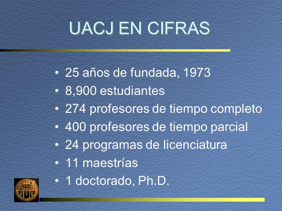 UACJ EN CIFRAS 25 años de fundada, 1973 8,900 estudiantes 274 profesores de tiempo completo 400 profesores de tiempo parcial 24 programas de licenciatura 11 maestrías 1 doctorado, Ph.D.