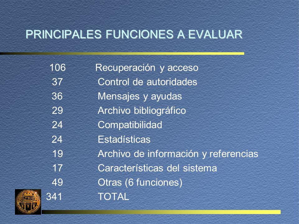 PRINCIPALES FUNCIONES A EVALUAR 106 Recuperación y acceso 37Control de autoridades 36Mensajes y ayudas 29Archivo bibliográfico 24Compatibilidad 24Estadísticas 19Archivo de información y referencias 17Características del sistema 49Otras (6 funciones) 341TOTAL