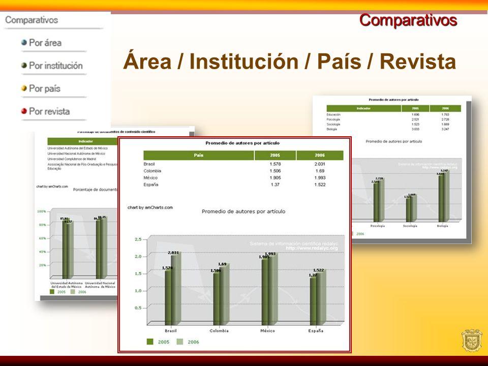 Comparativos Área / Institución / País / Revista