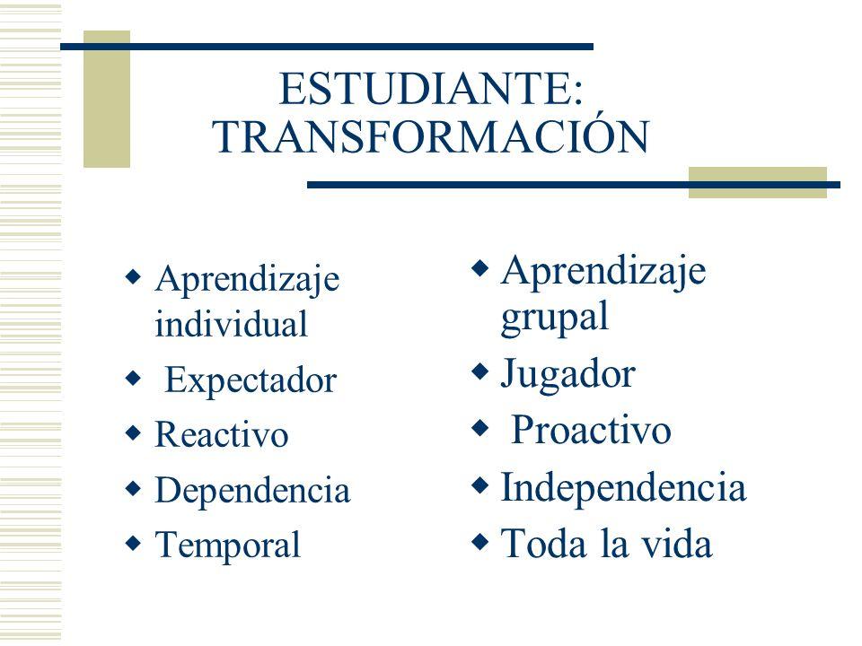 ESTUDIANTE: TRANSFORMACIÓN Aprendizaje individual Expectador Reactivo Dependencia Temporal Aprendizaje grupal Jugador Proactivo Independencia Toda la