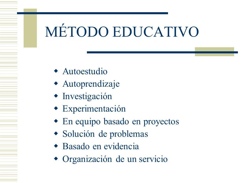 MÉTODO EDUCATIVO Autoestudio Autoprendizaje Investigación Experimentación En equipo basado en proyectos Solución de problemas Basado en evidencia Orga