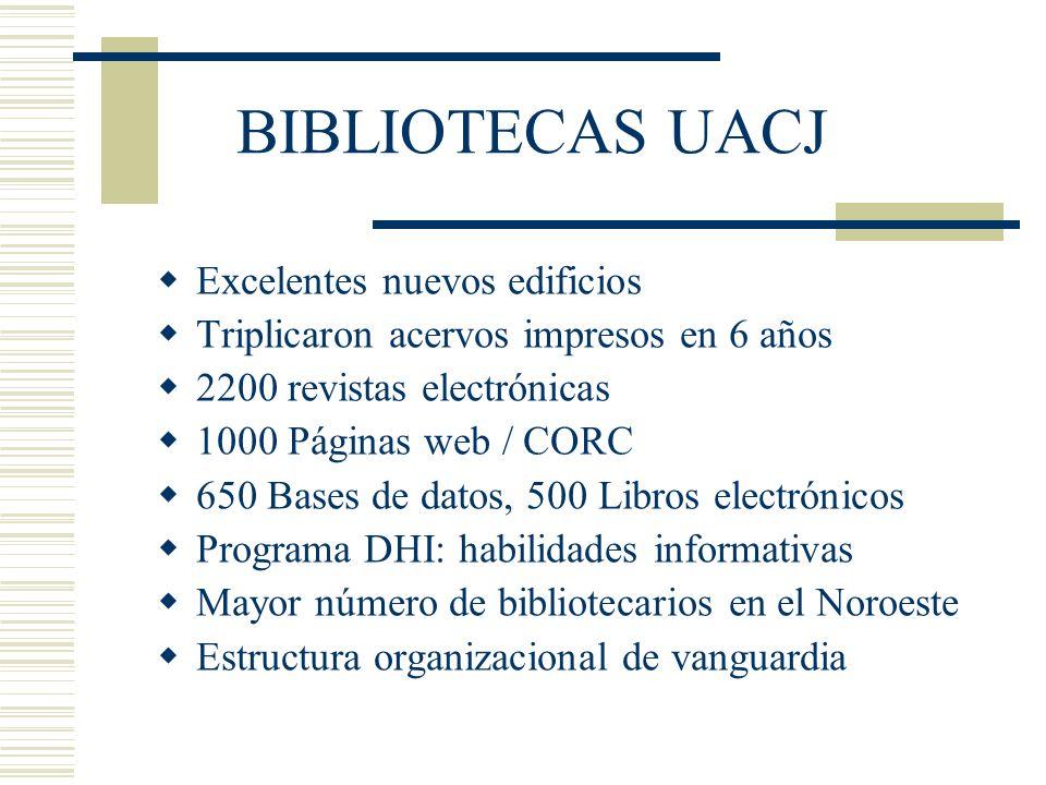 BIBLIOTECAS UACJ Excelentes nuevos edificios Triplicaron acervos impresos en 6 años 2200 revistas electrónicas 1000 Páginas web / CORC 650 Bases de da