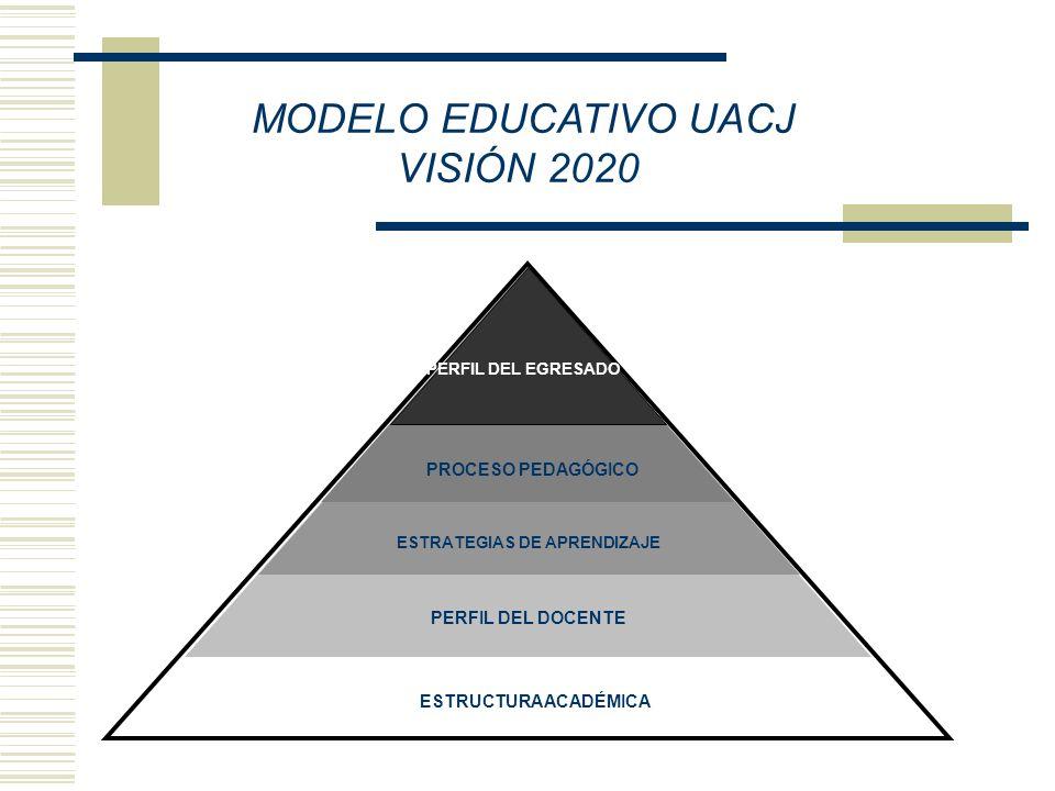 MODELO EDUCATIVO UACJ VISIÓN 2020 ESTRUCTURA ACADÉMICA PERFIL DEL DOCENTE ESTRATEGIAS DE APRENDIZAJE PROCESO PEDAGÓGICO PERFIL DEL EGRESADO ESTRUCTURA