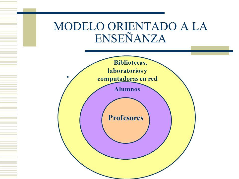 MODELO ORIENTADO A LA ENSEÑANZA Alumnos Bibliotecas, laboratorios y computadoras en red Profesores