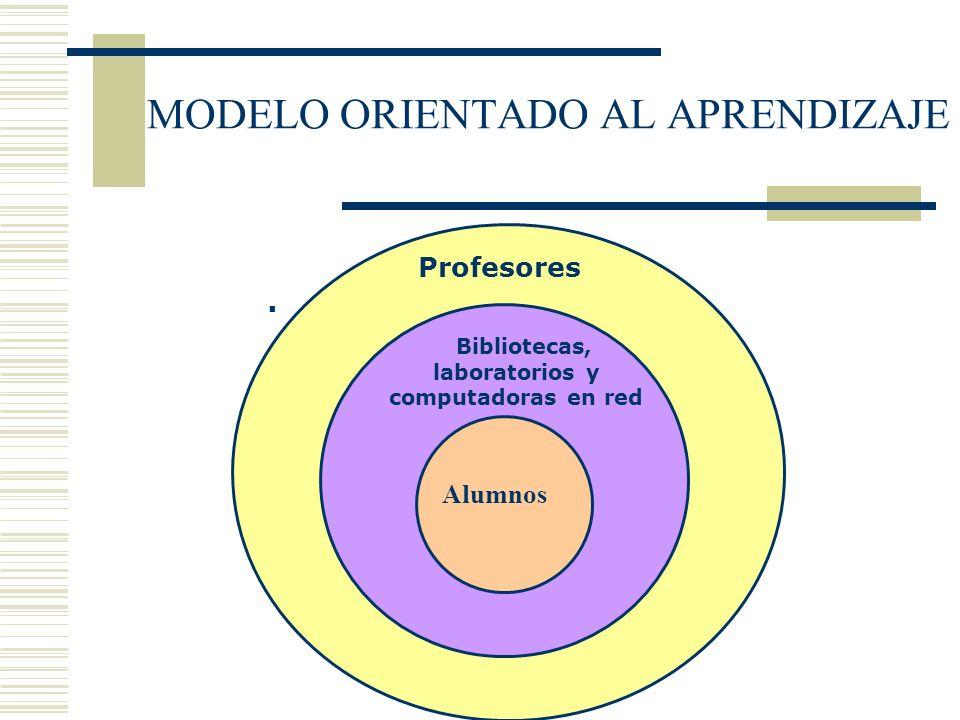 MODELO ORIENTADO AL APRENDIZAJE Bibliotecas, laboratorios y computadoras en red Profesores Alumnos