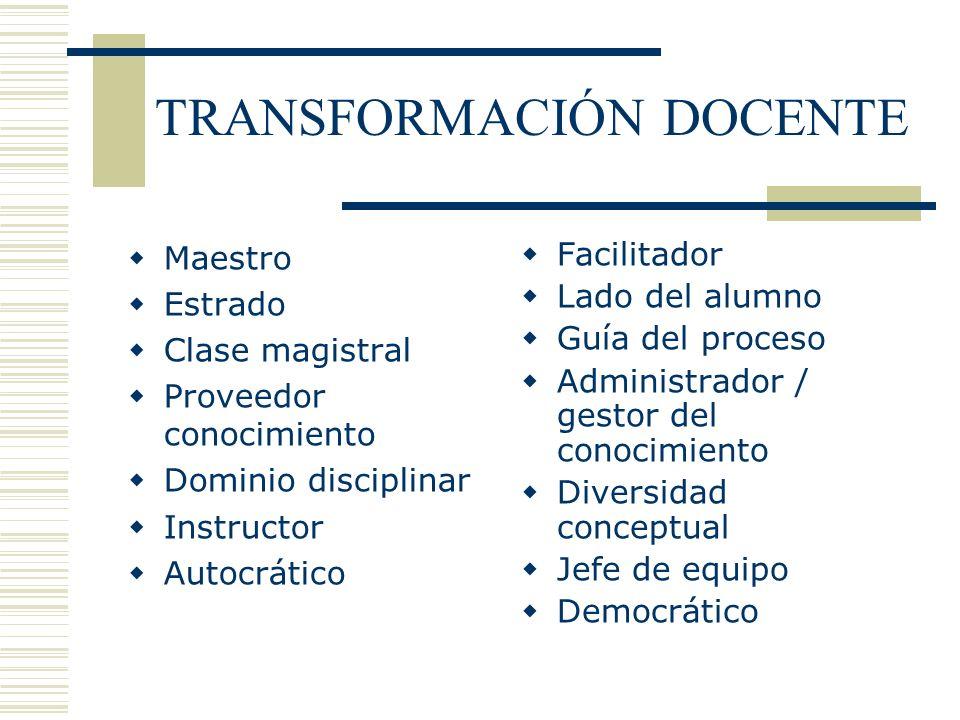 TRANSFORMACIÓN DOCENTE Maestro Estrado Clase magistral Proveedor conocimiento Dominio disciplinar Instructor Autocrático Facilitador Lado del alumno G