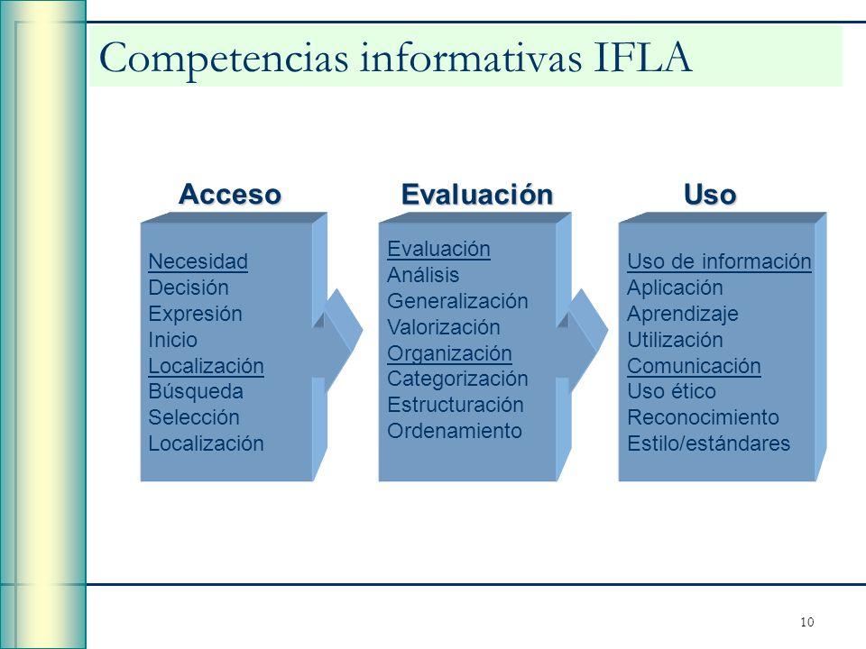 10 Competencias informativas IFLA Acceso Uso Evaluación Análisis Generalización Valorización Organización Categorización Estructuración Ordenamiento E
