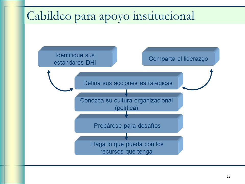 12 Cabildeo para apoyo institucional Identifique sus estándares DHI Defina sus acciones estratégicas Comparta el liderazgo Conozca su cultura organiza