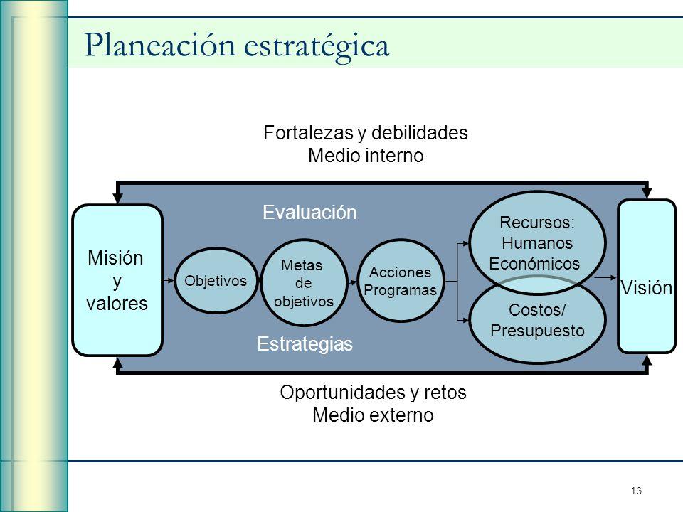 13 Visión Acciones Programas Metas de objetivos Objetivos Misión y valores Costos/ Presupuesto Recursos: Humanos Económicos Evaluación Estrategias Opo