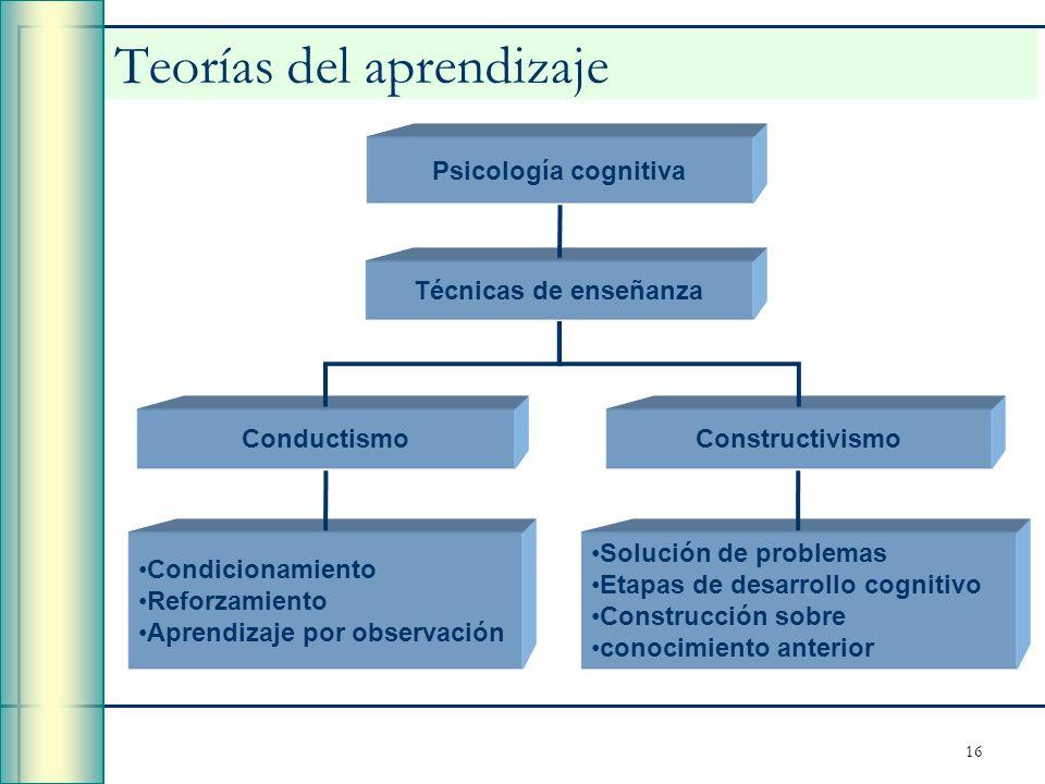 16 Teorías del aprendizaje Condicionamiento Reforzamiento Aprendizaje por observación Solución de problemas Etapas de desarrollo cognitivo Construcció