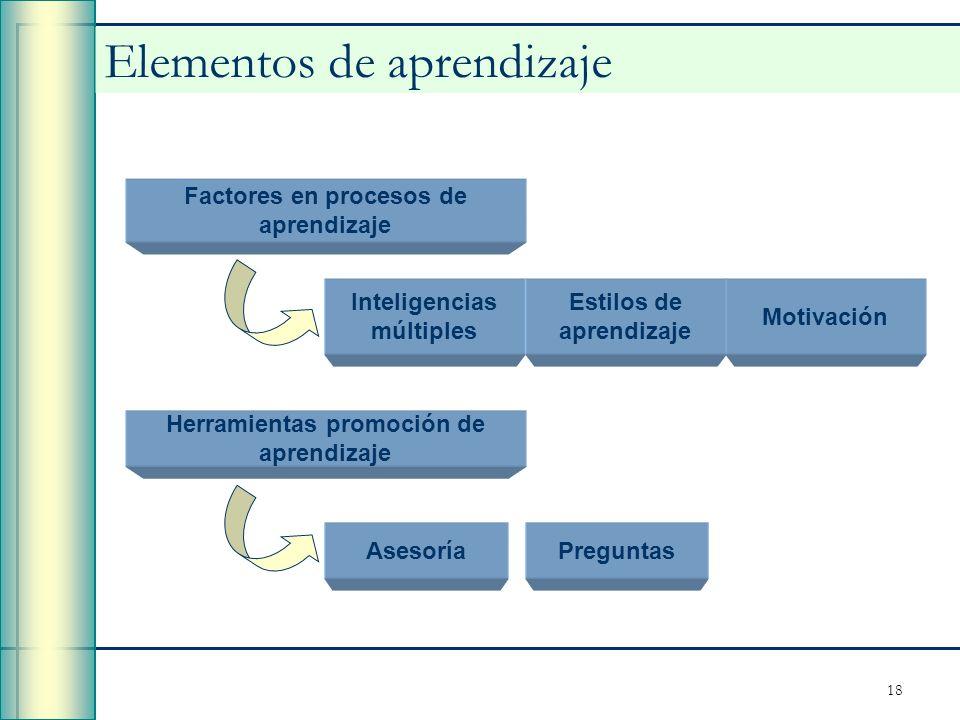18 Elementos de aprendizaje Factores en procesos de aprendizaje Inteligencias múltiples Motivación Estilos de aprendizaje Herramientas promoción de ap