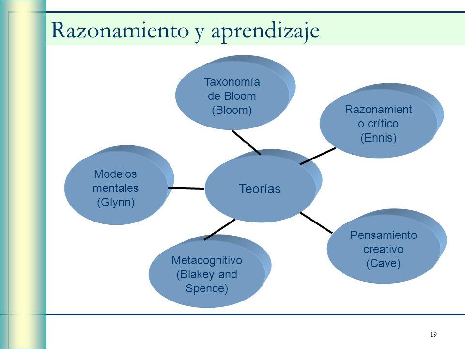 19 Razonamiento y aprendizaje Taxonomía de Bloom (Bloom) Metacognitivo (Blakey and Spence) Razonamient o crítico (Ennis) Pensamiento creativo (Cave) T
