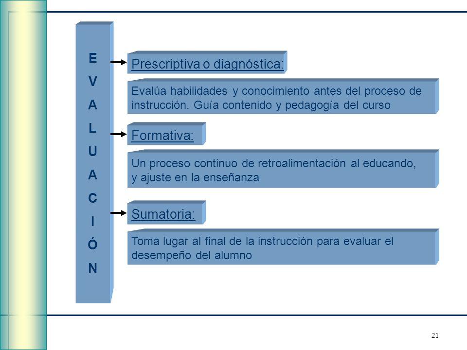 21 EVALUACIÓNEVALUACIÓN Evalúa habilidades y conocimiento antes del proceso de instrucción. Guía contenido y pedagogía del curso Un proceso continuo d