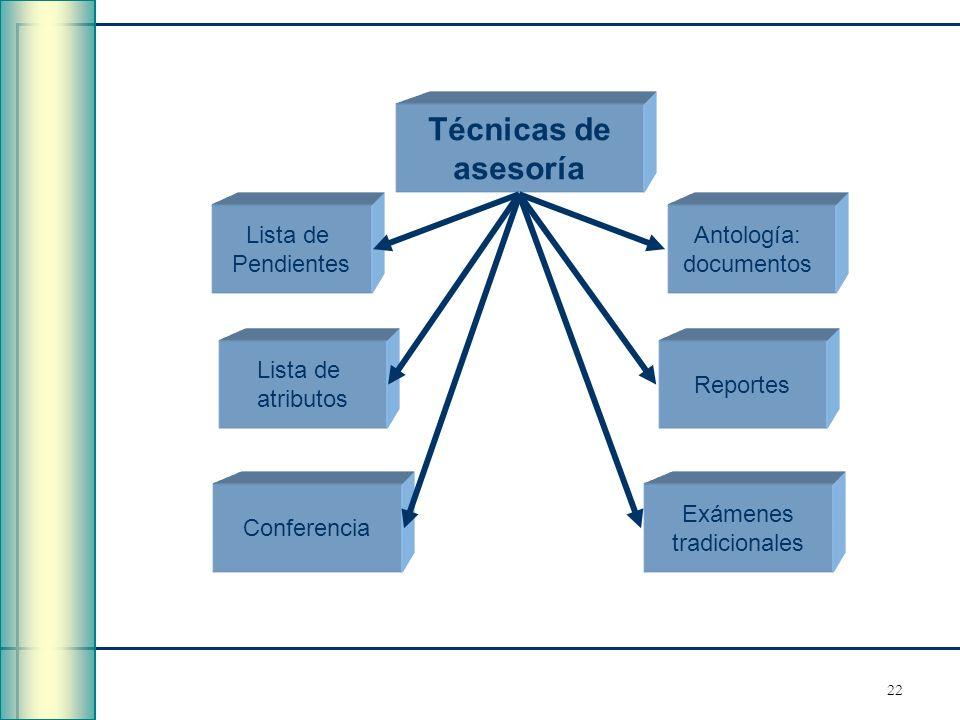 22 Técnicas de asesoría Lista de atributos Lista de Pendientes Conferencia Exámenes tradicionales Reportes Antología: documentos