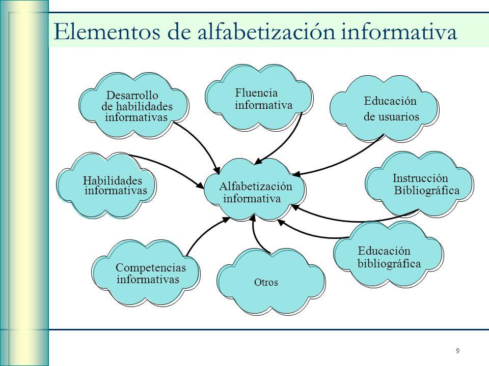 9 Elementos de alfabetización informativa Alfabetización informativa Educación de usuarios Instrucción Bibliográfica Fluencia informativa Desarrollo d