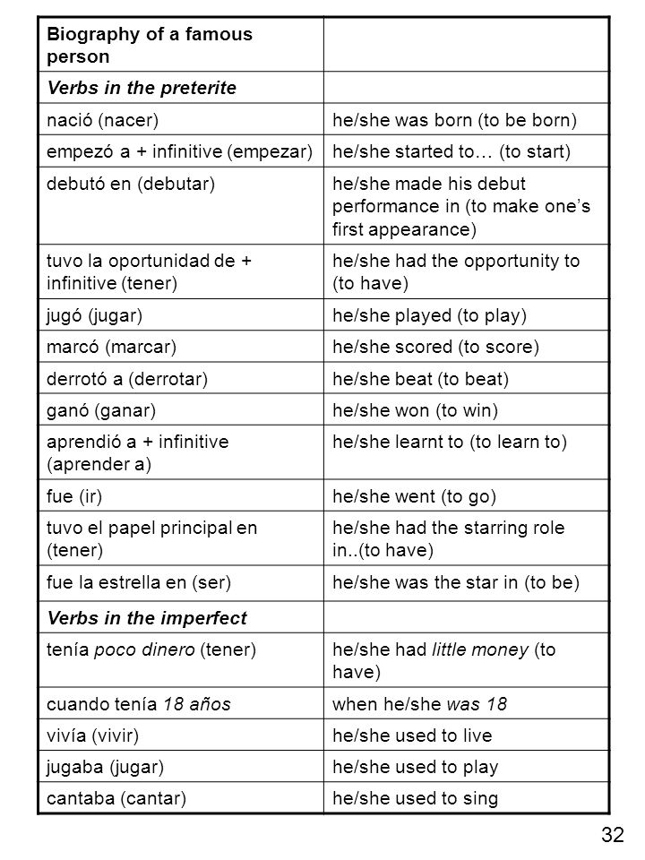 Biography of a famous person Verbs in the preterite nació (nacer)he/she was born (to be born) empezó a + infinitive (empezar)he/she started to… (to st