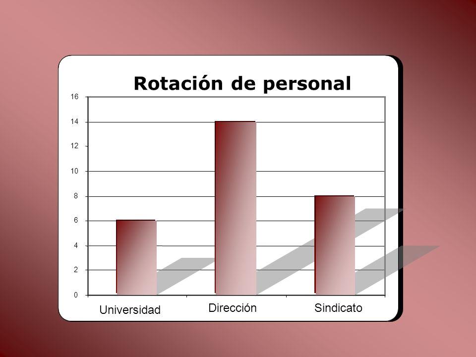 0 2 4 6 8 10 12 14 16 Universidad DirecciónSindicato Rotación de personal