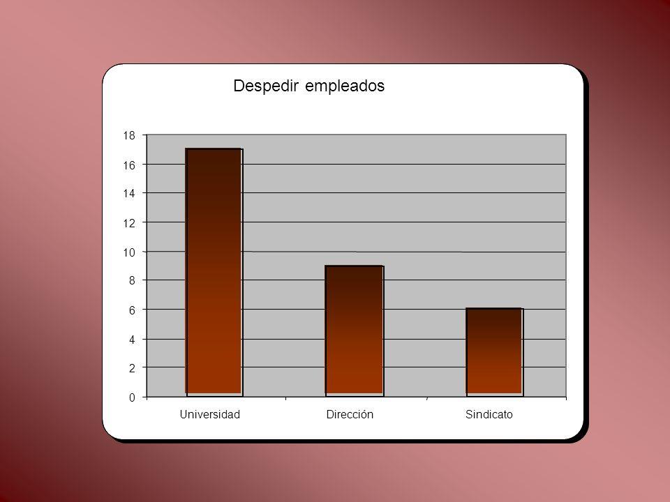 Despedir empleados 0 2 4 6 8 10 12 14 16 18 UniversidadDirecciónSindicato