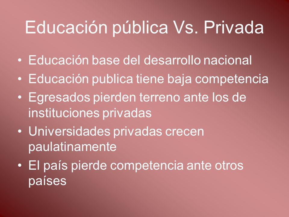 Educación pública Vs. Privada Educación base del desarrollo nacional Educación publica tiene baja competencia Egresados pierden terreno ante los de in
