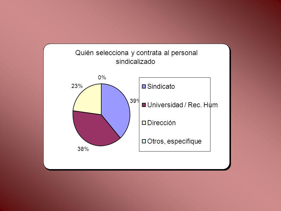 Quién selecciona y contrata al personal sindicalizado 39% 38% 23% 0% Sindicato Universidad / Rec. Hum Dirección Otros, especifique
