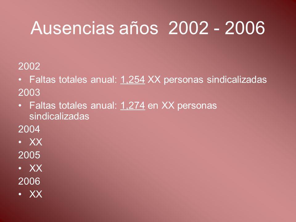 Ausencias años 2002 - 2006 2002 Faltas totales anual: 1,254 XX personas sindicalizadas 2003 Faltas totales anual: 1,274 en XX personas sindicalizadas 2004 XX 2005 XX 2006 XX