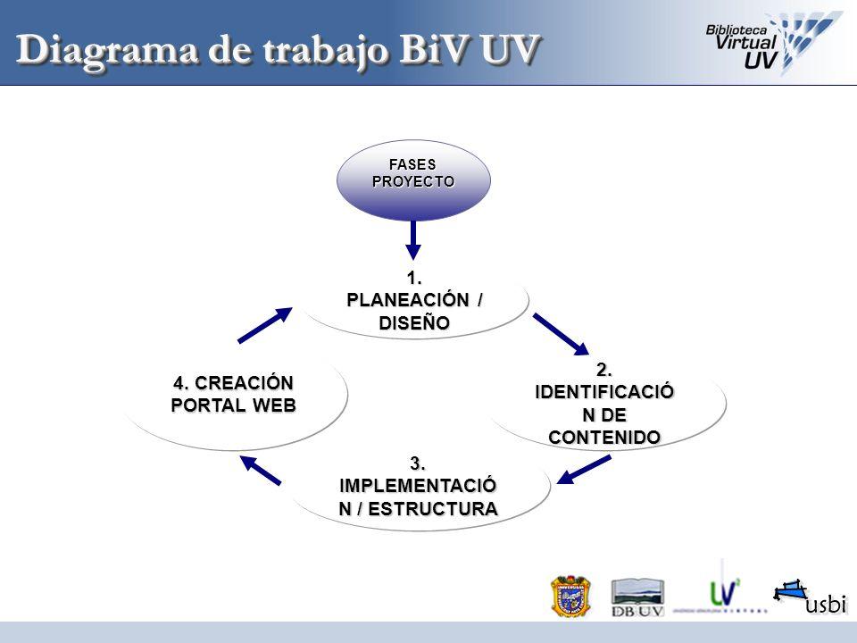 Diagrama de trabajo BiV UV FASES PROYECTO 1. PLANEACIÓN / DISEÑO 4. CREACIÓN PORTAL WEB 3. IMPLEMENTACIÓ N / ESTRUCTURA 2. IDENTIFICACIÓ N DE CONTENID