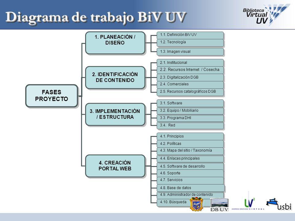 Diagrama de trabajo BiV UV 4.5. Software de desarrollo FASES PROYECTO 1. PLANEACIÓN / DISEÑO 1.1. Definición BiV UV 1.2. Tecnología 1.3. Imagen visual