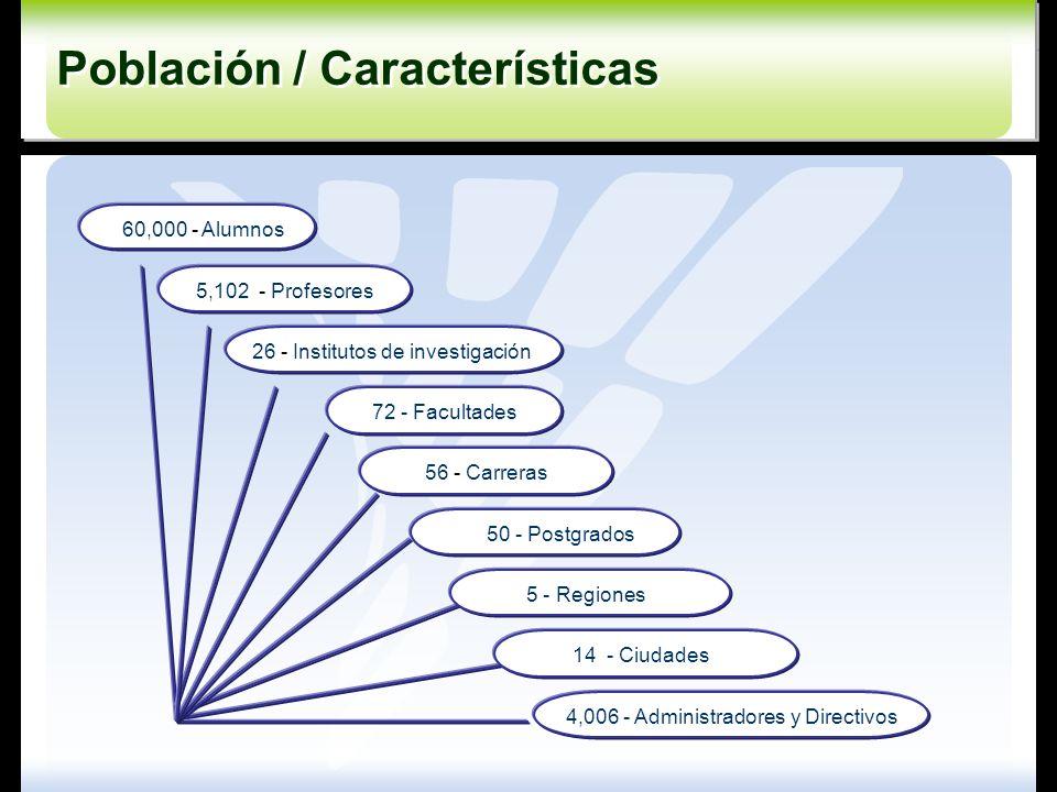 4,006 - Administradores y Directivos 5,102 - Profesores 26 - Institutos de investigación 56 - Carreras 72 - Facultades 50 - Postgrados 5 - Regiones 14