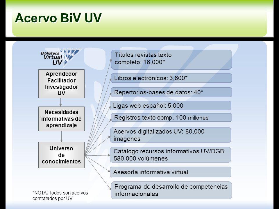 Aprendedor Facilitador Investigador UV Necesidades informativas de aprendizaje Universo de conocimientos Repertorios-bases de datos: 40* Ligas web esp