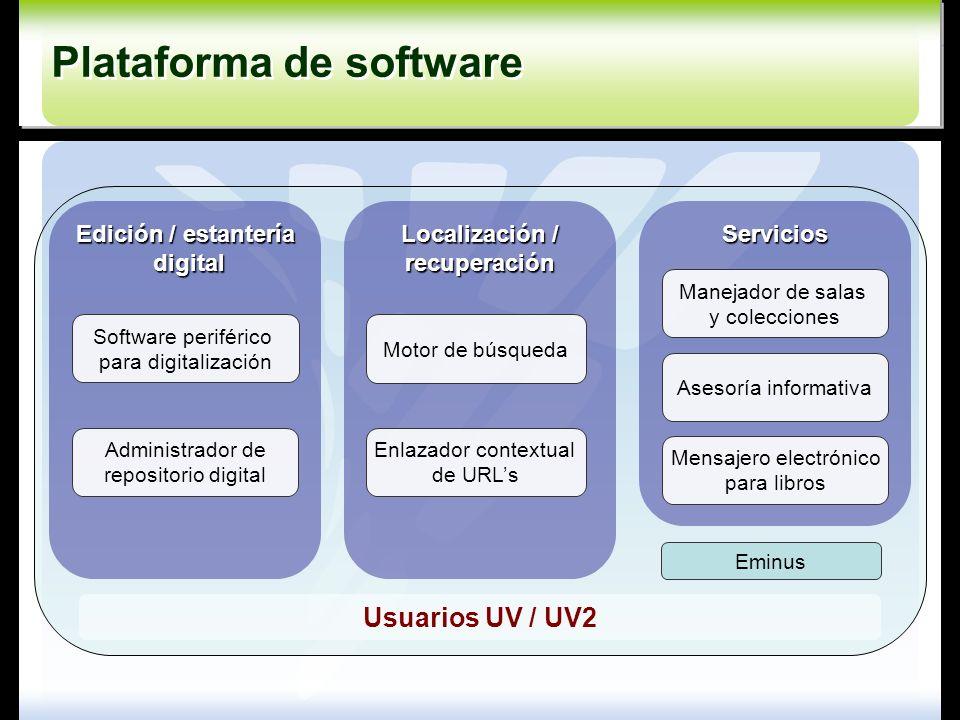 Servicios Localización / recuperación Edición / estantería digital digital Administrador de repositorio digital Enlazador contextual de URLs Motor de