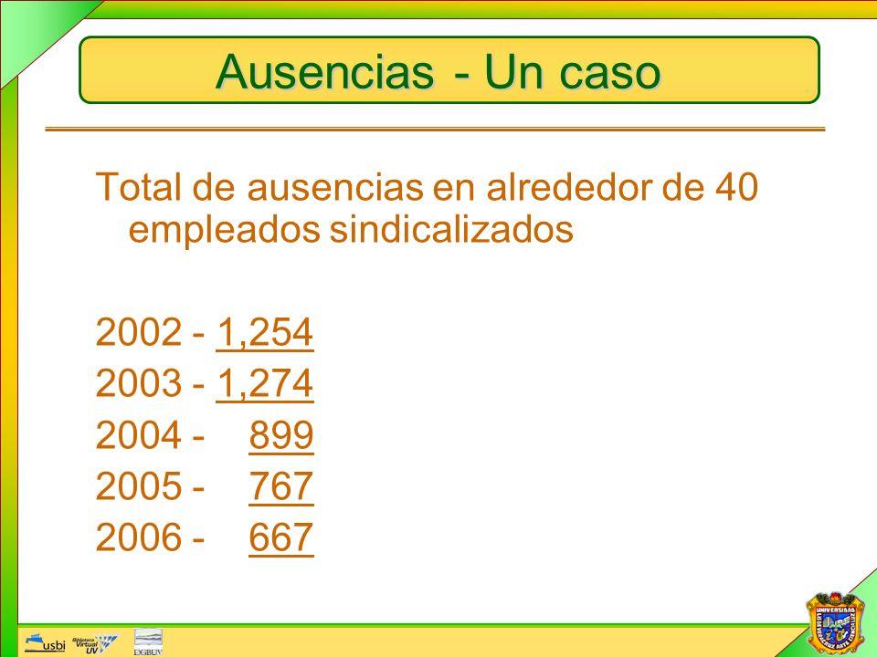 Ausencias - Un caso Total de ausencias en alrededor de 40 empleados sindicalizados 2002 - 1,254 2003 - 1,274 2004 - 899 2005 - 767 2006 - 667