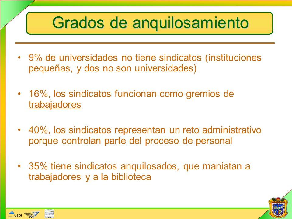 Grados de anquilosamiento 9% de universidades no tiene sindicatos (instituciones pequeñas, y dos no son universidades) 16%, los sindicatos funcionan c