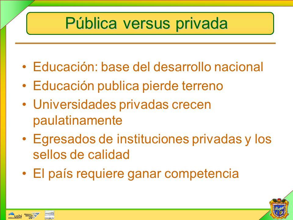 Pública versus privada Educación: base del desarrollo nacional Educación publica pierde terreno Universidades privadas crecen paulatinamente Egresados