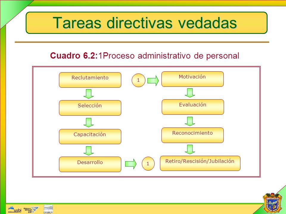 Tareas directivas vedadas Reclutamiento Selección Capacitación Desarrollo Reconocimiento Motivación Evaluación Retiro/Rescisión/Jubilación 1 1 Cuadro