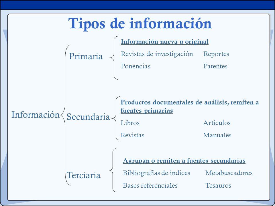 Tipos de información Información Primaria Secundaria Terciaria Información nueva u original Revistas de investigaciónReportes Ponencias Patentes Produ