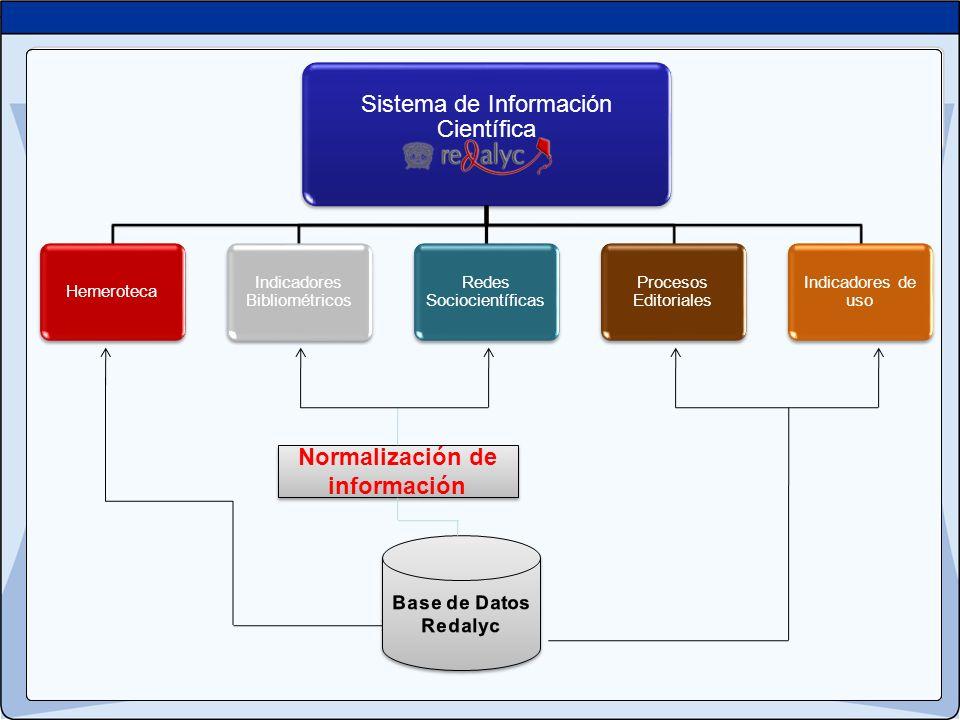 Sistema de Información Científica Hemeroteca Indicadores Bibliométricos Redes Sociocientíficas Procesos Editoriales Indicadores de uso Normalización d