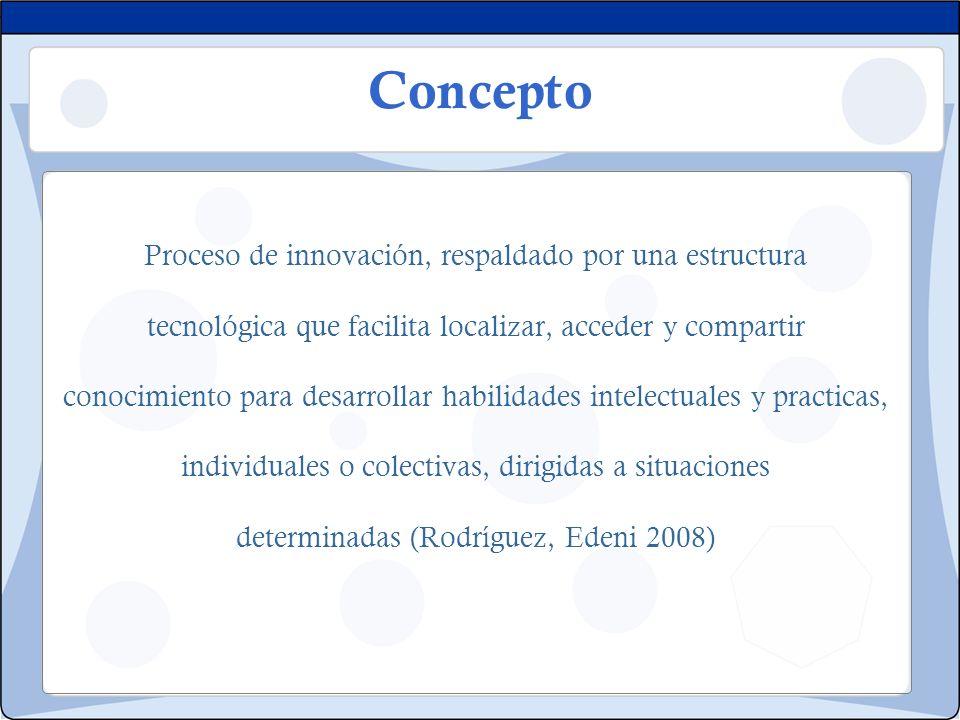 Concepto Proceso de innovación, respaldado por una estructura tecnológica que facilita localizar, acceder y compartir conocimiento para desarrollar ha