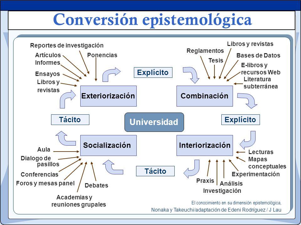 Conversión epistemológica pasillos Aula Debates Foros y mesas panel Conferencias reuniones grupales Ponencias Informes Ensayos Reportes de investigaci