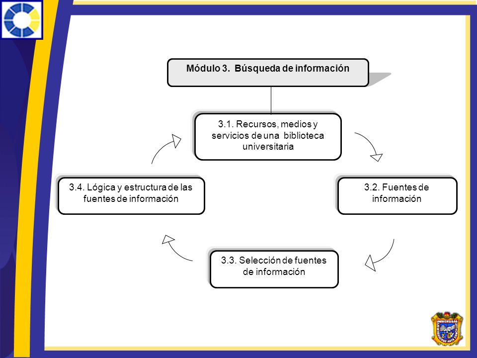 3.4. Lógica y estructura de las fuentes de información Módulo 3. Búsqueda de información 3.1. Recursos, medios y servicios de una biblioteca universit